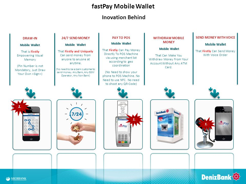 fastPay Mobile Wallet Inovation Behind 1. 1. 1. DRAW-IN Mobile Wallet