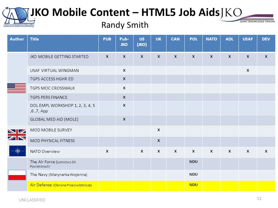 JKO Mobile Content – HTML5 Job Aids Randy Smith