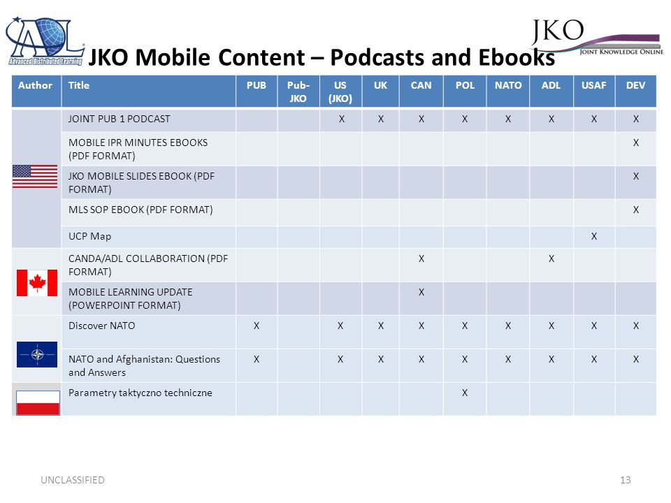 JKO Mobile Content – Podcasts and Ebooks Randy Smith