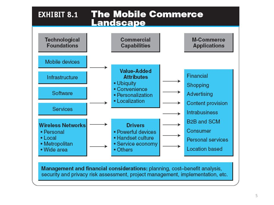Example of mobile commerce
