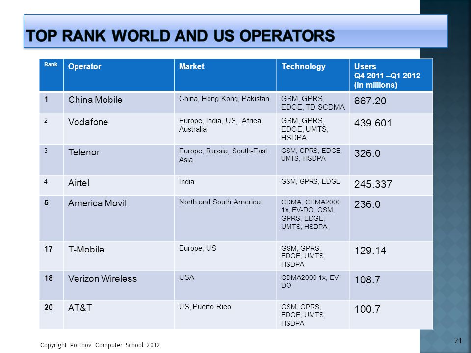 Top Rank World and US Operators
