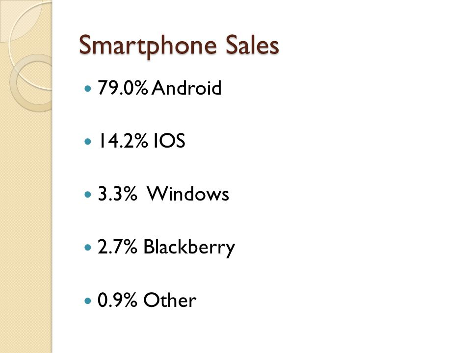 Smartphone Sales 79.0% Android 14.2% IOS 3.3% Windows 2.7% Blackberry