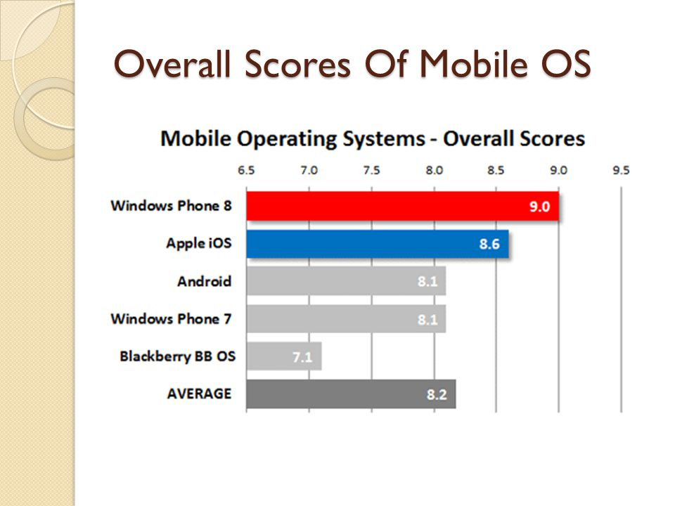 Overall Scores Of Mobile OS