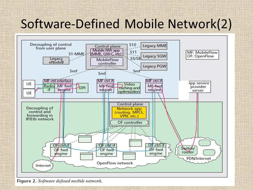 Software-Defined Mobile Network(2)