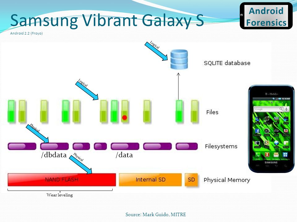 Samsung Vibrant Galaxy S Android 2.2 (Froyo)