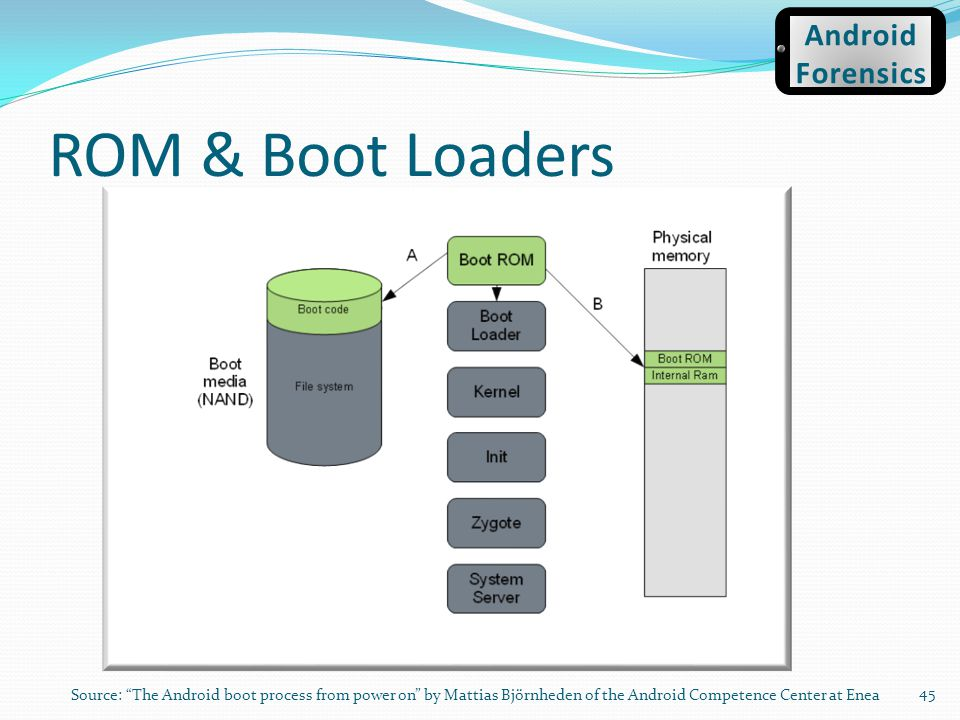 ROM & Boot Loaders Android Forensics