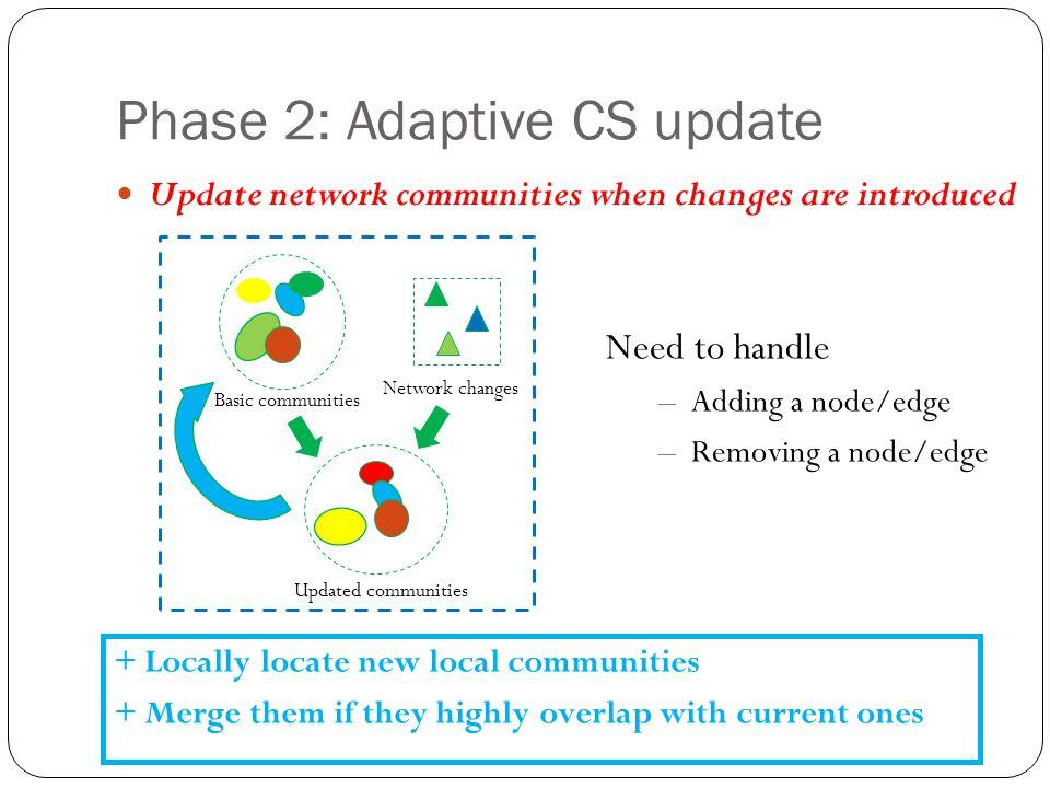 Phase 2: Adaptive CS update