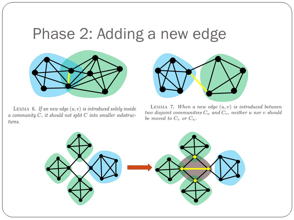 Phase 2: Adding a new edge