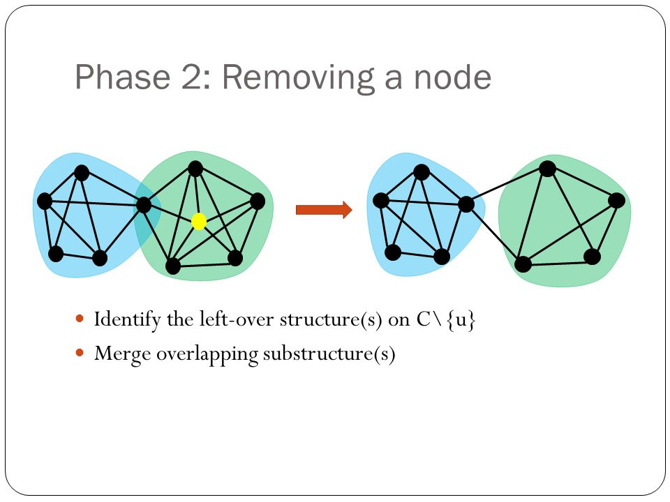 Phase 2: Removing a node Identify the left-over structure(s) on C\{u}