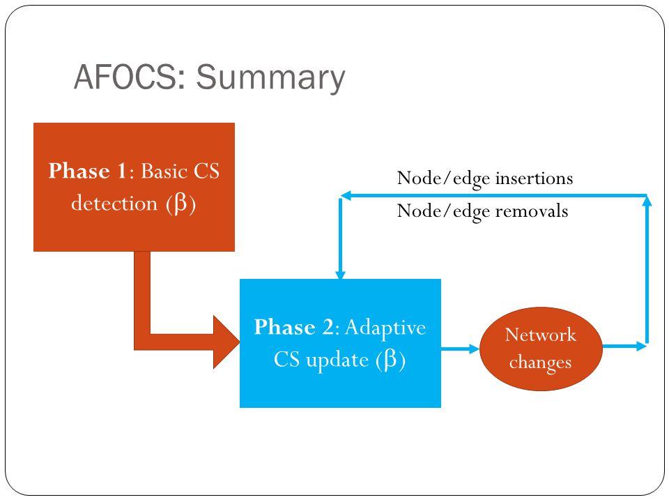 AFOCS: Summary Phase 1: Basic CS detection ()