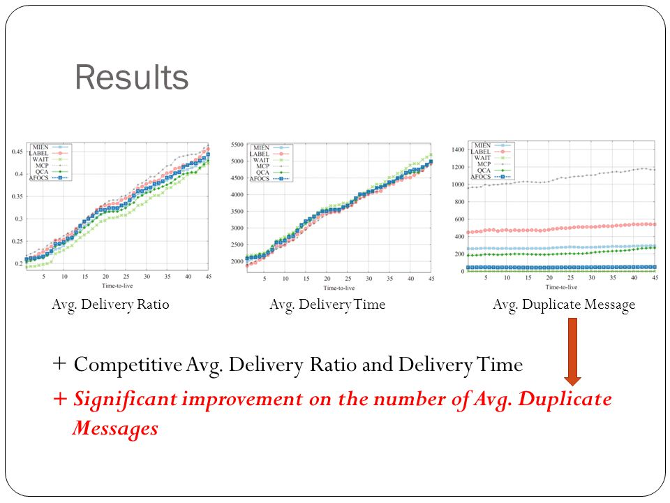 Results + Competitive Avg. Delivery Ratio and Delivery Time
