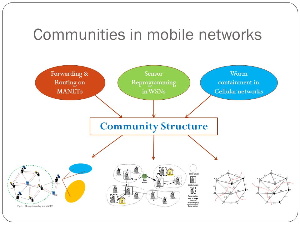 Communities in mobile networks