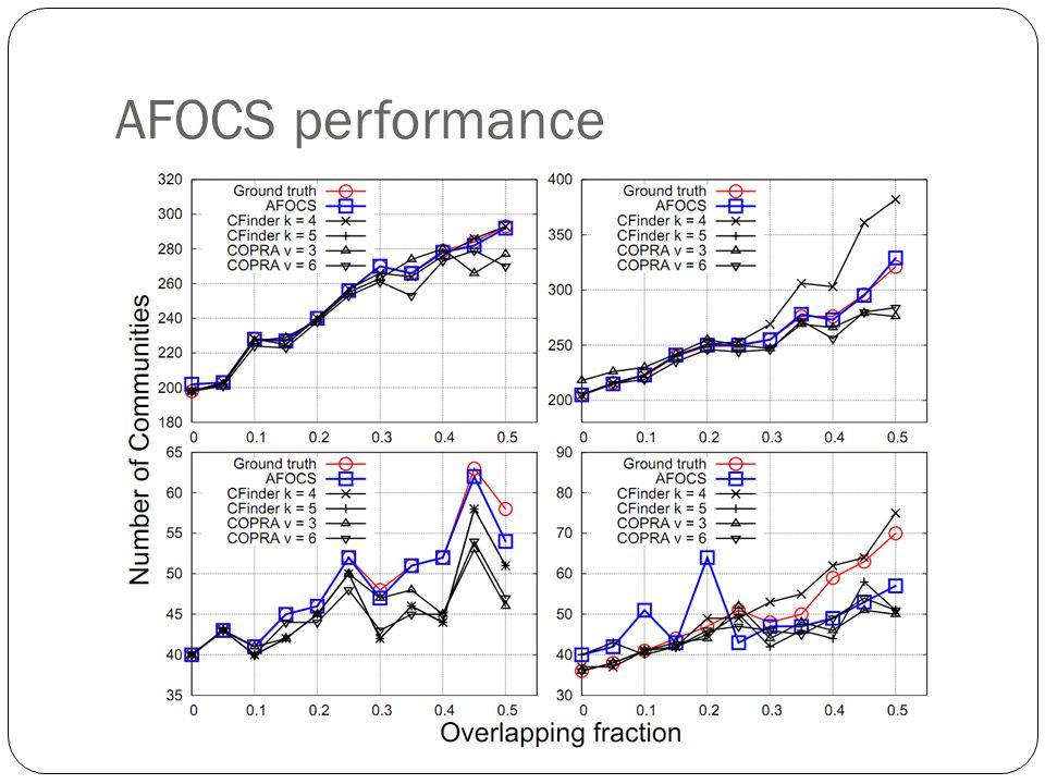 AFOCS performance