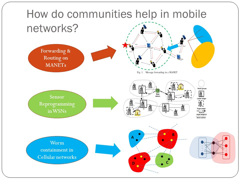 How do communities help in mobile networks