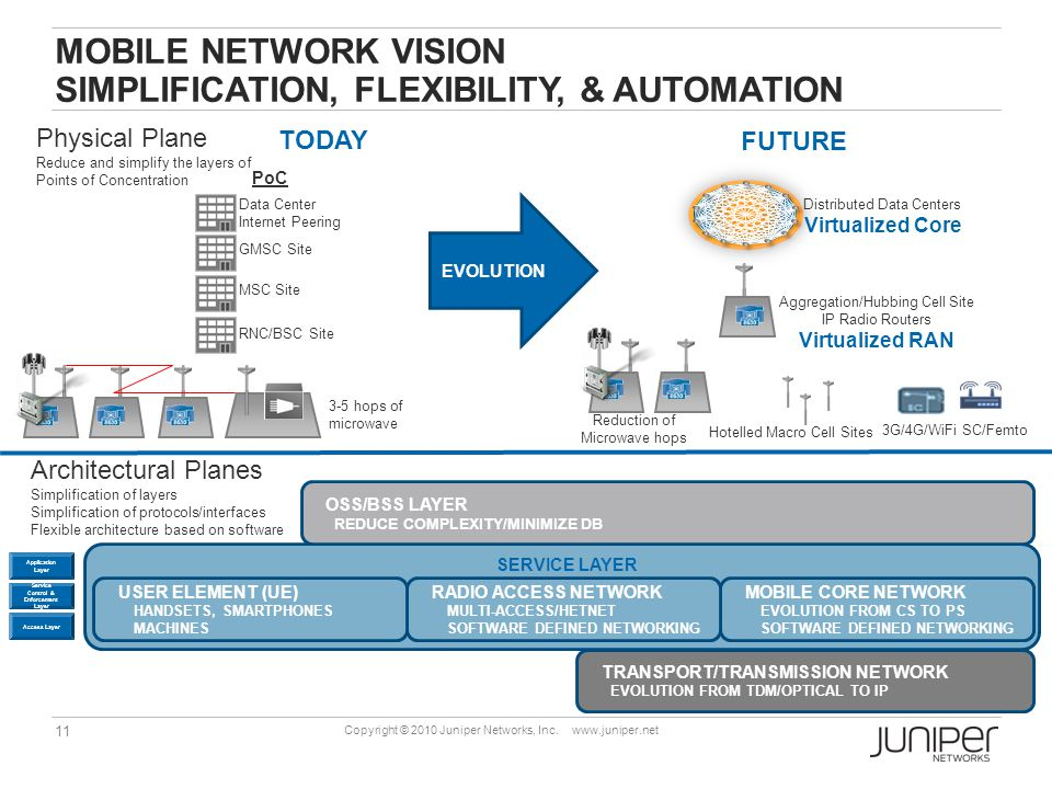 Mobile network vision simplification, flexibility, & automation