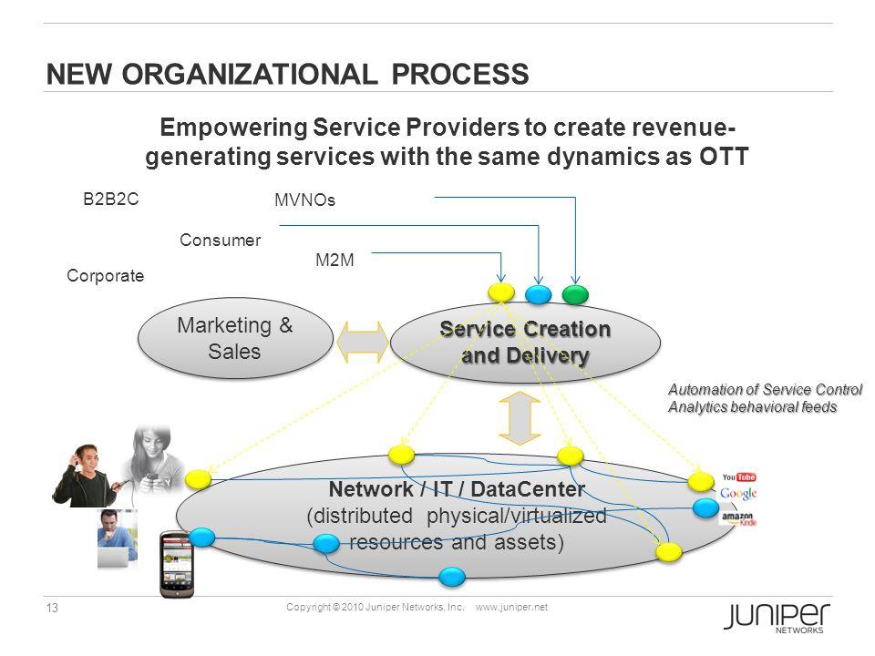 New organizational process