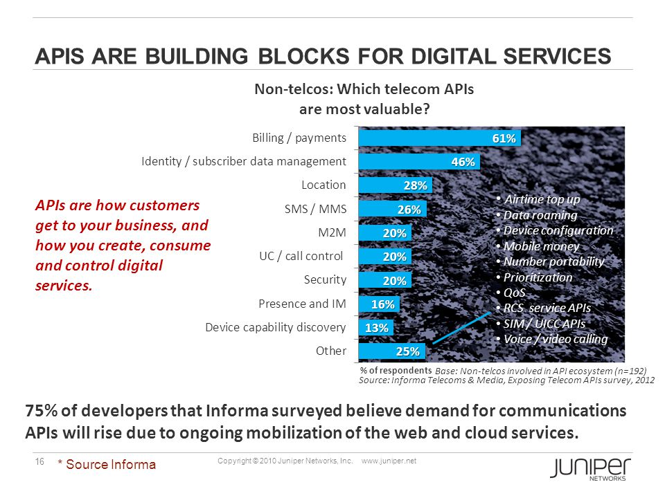 APIs are building blocks for digital services