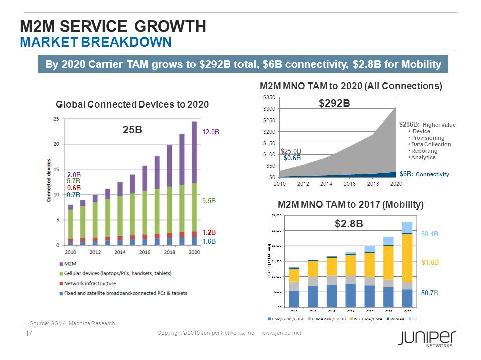 M2M service Growth Market Breakdown