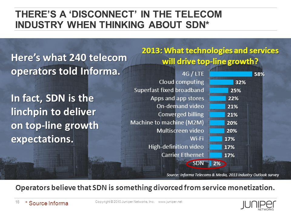 Here's what 240 telecom operators told Informa.