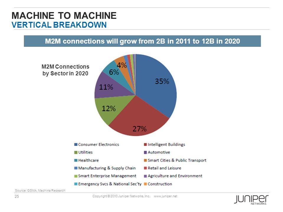 Machine to Machine Vertical Breakdown