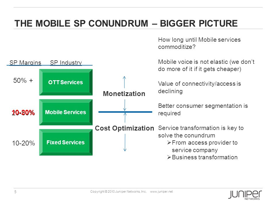The mobile sp conundrum – Bigger picture