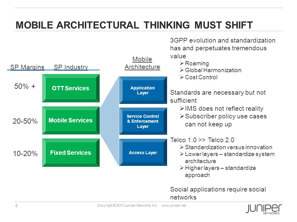 Mobile architectural thinking must shift