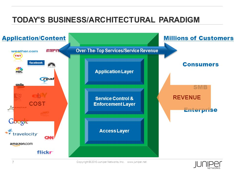 TODAY S BUSINESS/ARCHITECTURAL PARADIGM
