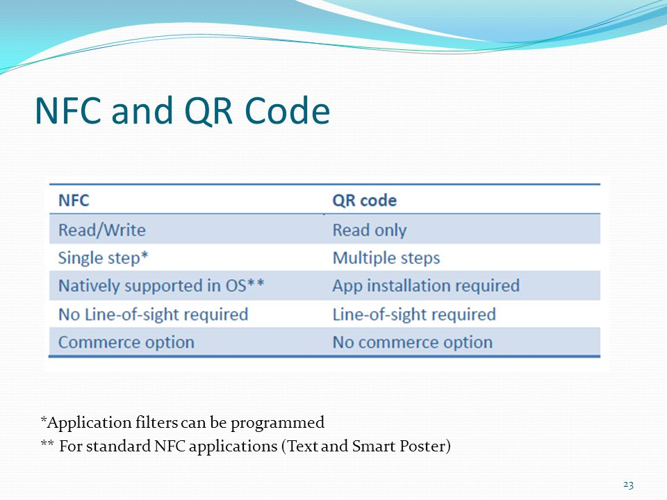 NFC and QR Code *Application filters can be programmed