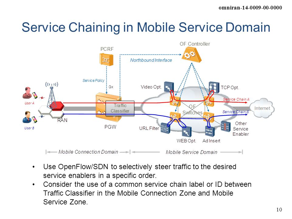 Service Chaining in Mobile Service Domain