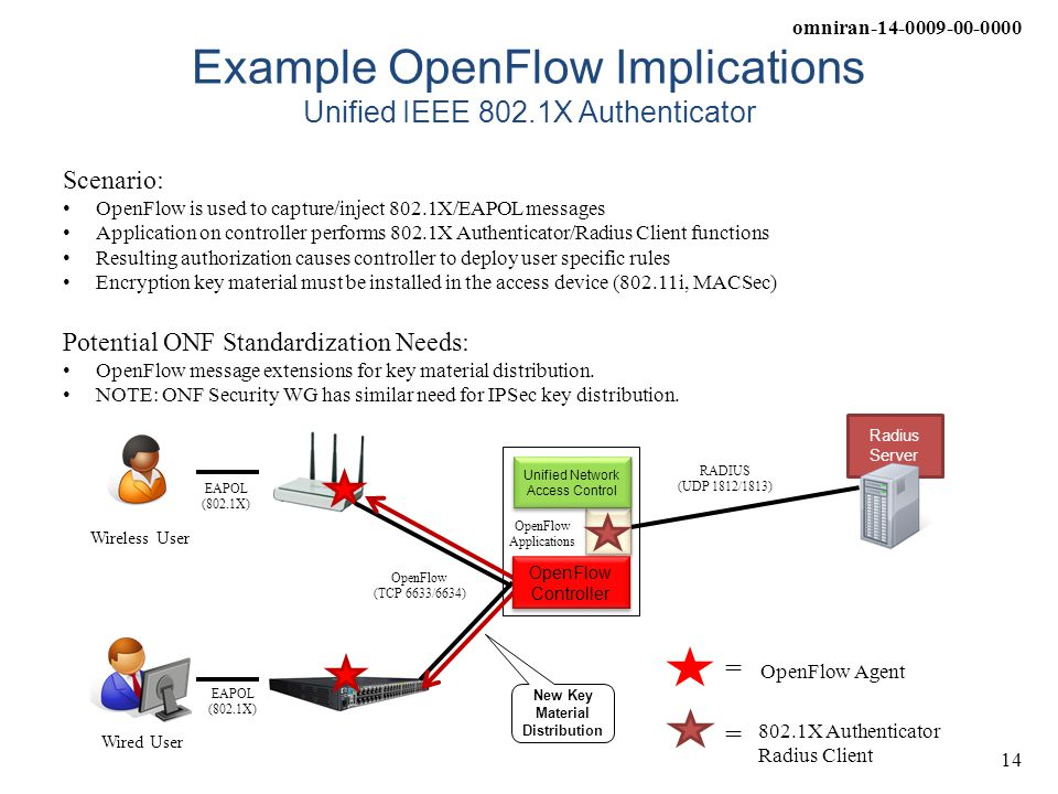 Example OpenFlow Implications Unified IEEE 802.1X Authenticator