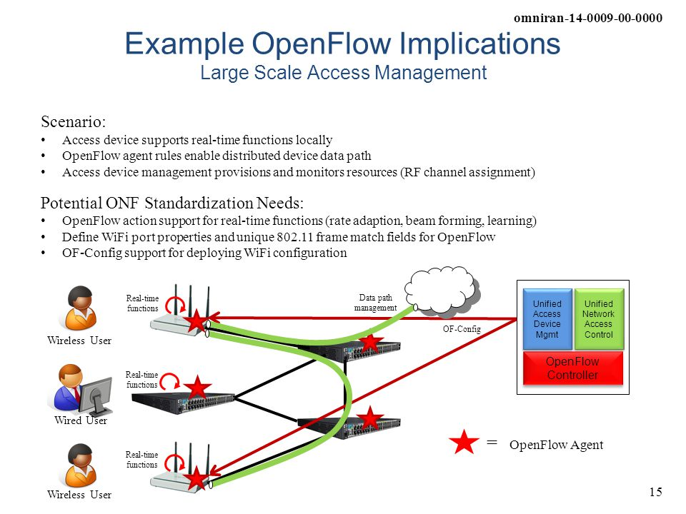 Example OpenFlow Implications Large Scale Access Management