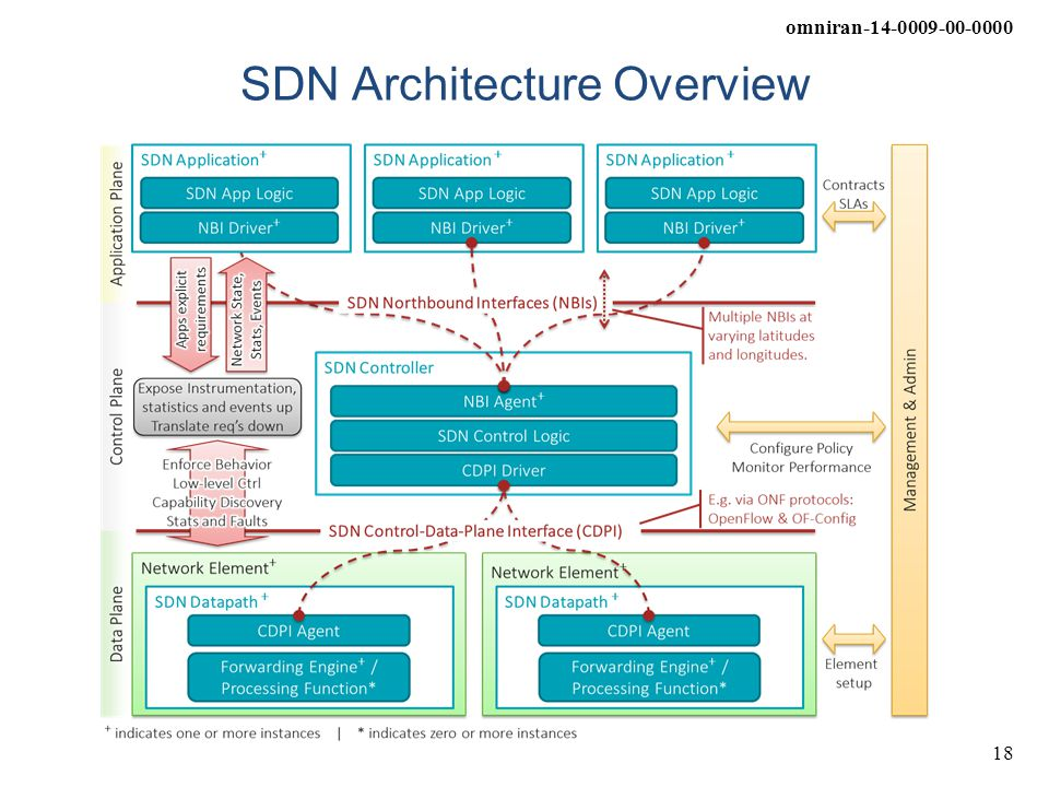 SDN Architecture Overview