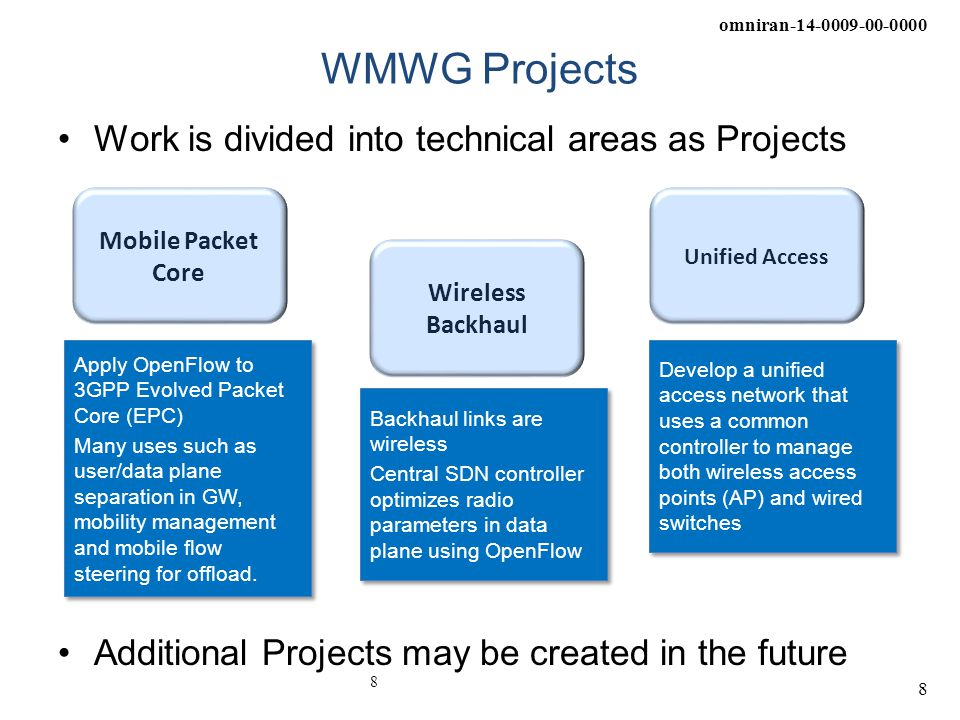 WMWG Projects Work is divided into technical areas as Projects
