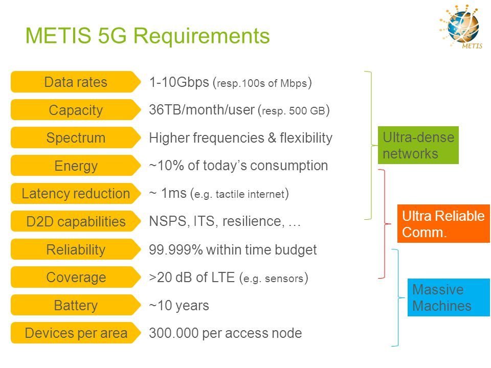 METIS 5G Requirements Data rates 1-10Gbps (resp.100s of Mbps) Capacity