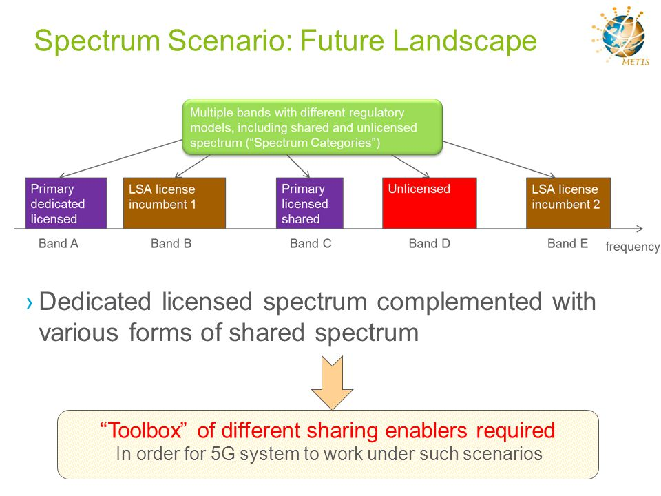 Spectrum Scenario: Future Landscape