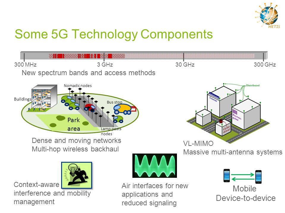 Some 5G Technology Components