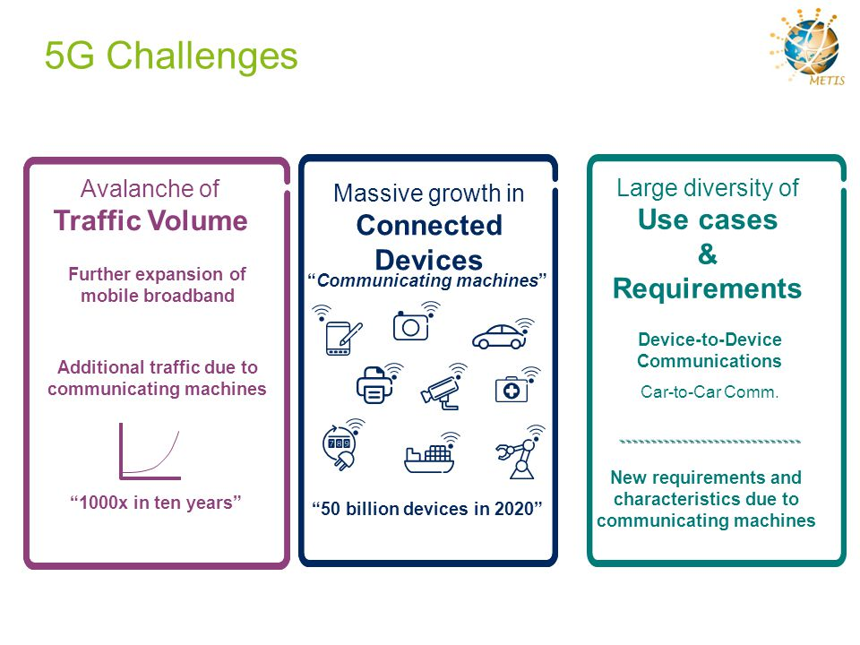 5G Challenges Traffic Volume Use cases Connected Devices &