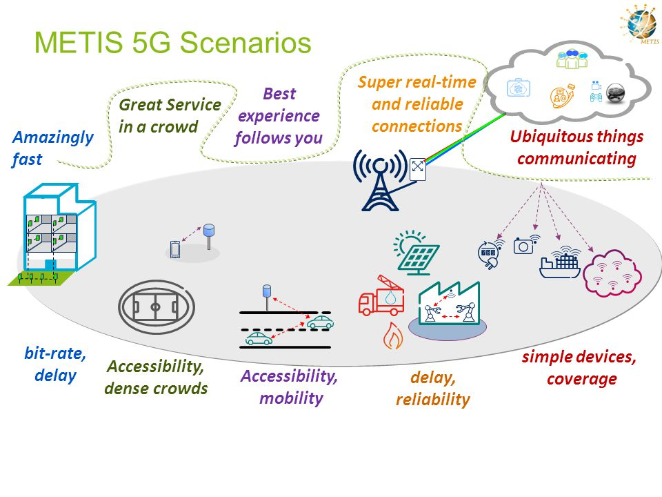METIS 5G Scenarios Super real-time and reliable connections