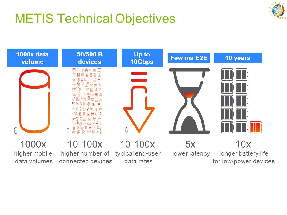 METIS Technical Objectives