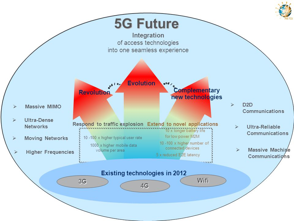 5G Future Integration of access technologies into one seamless experience. Evolution. and / or.