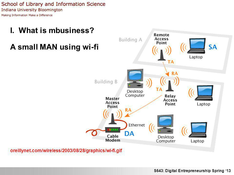 I. What is mbusiness A small MAN using wi-fi