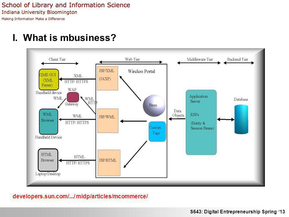 I. What is mbusiness developers.sun.com/.../ midp/articles/mcommerce/