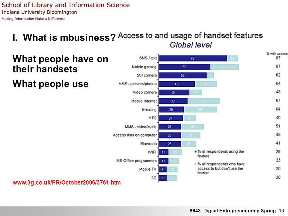 What people have on their handsets What people use