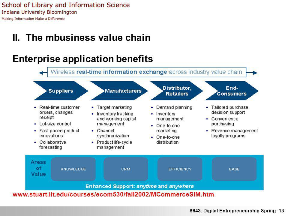 II. The mbusiness value chain