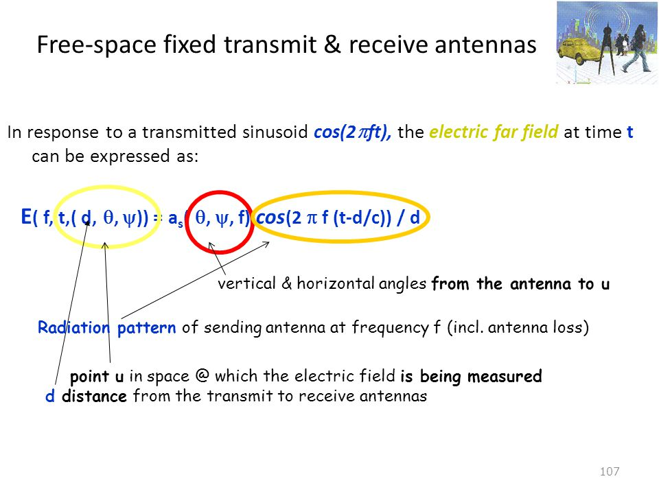 Free-space fixed transmit & receive antennas