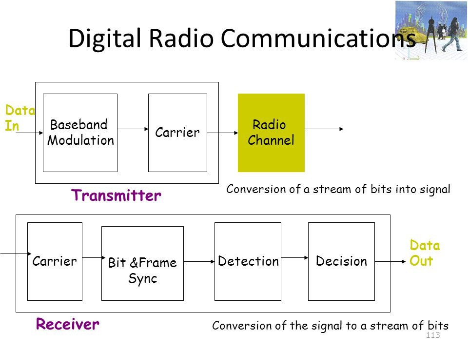 Digital Radio Communications