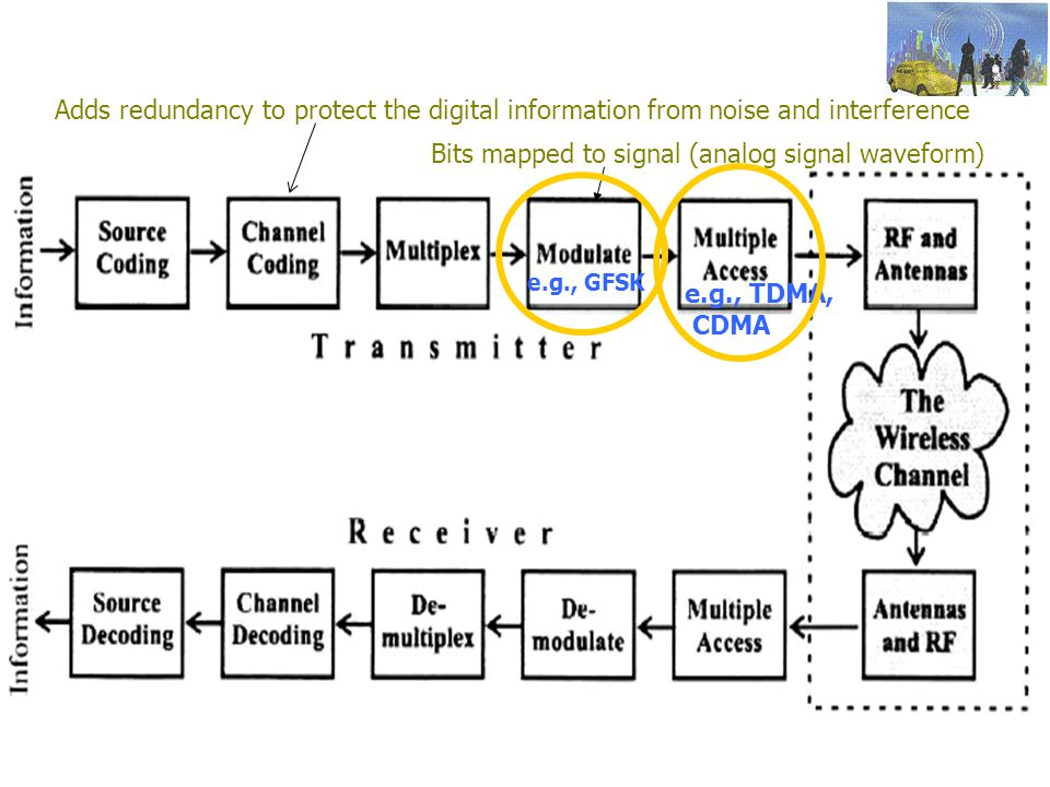 Bits mapped to signal (analog signal waveform)