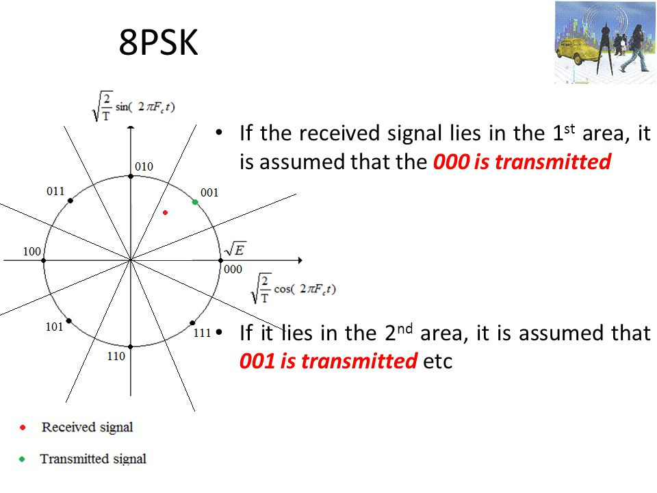 8PSK If the received signal lies in the 1st area, it is assumed that the 000 is transmitted.