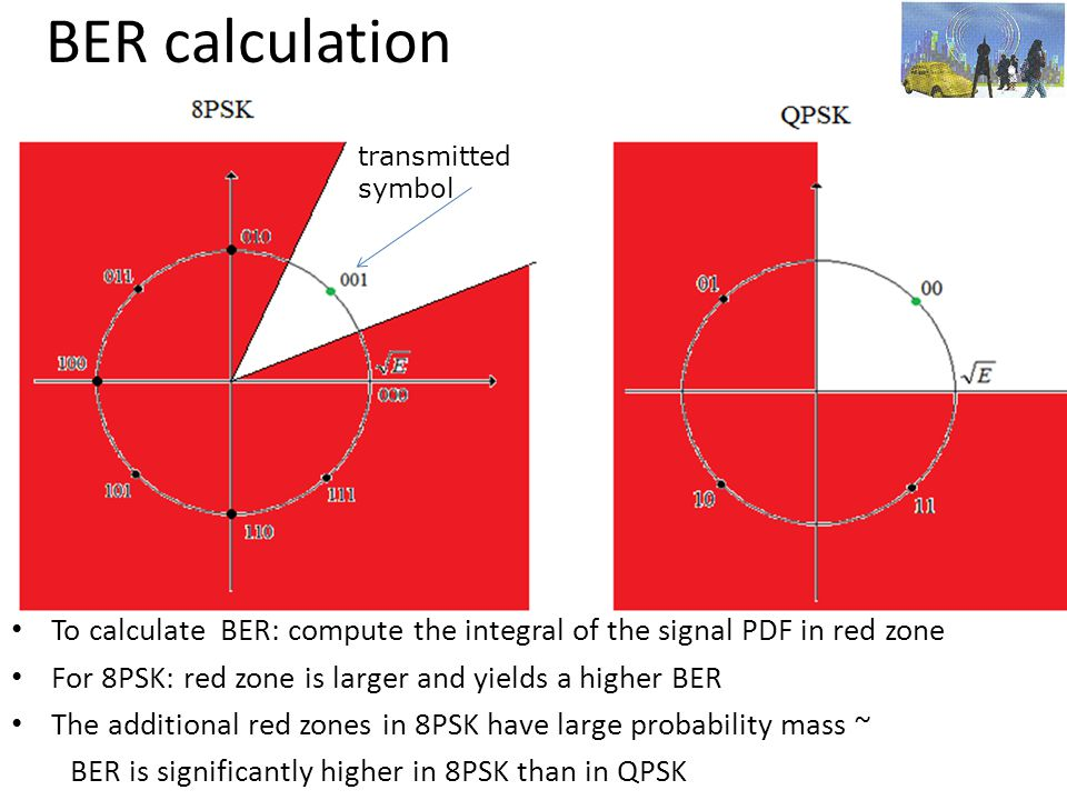 BER calculation transmitted. symbol. To calculate BER: compute the integral of the signal PDF in red zone.