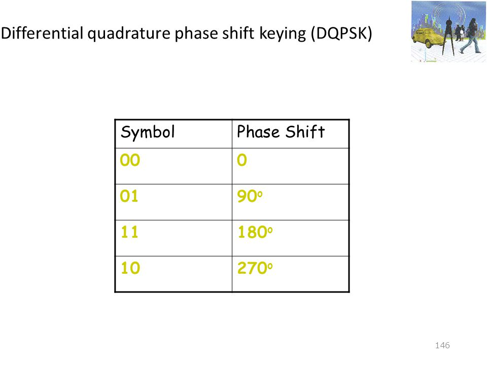 Differential quadrature phase shift keying (DQPSK)